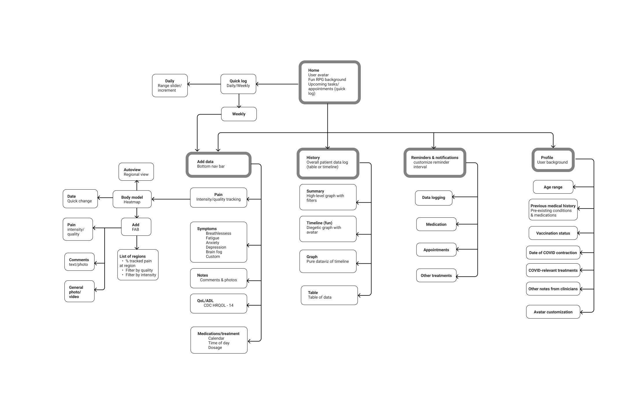 Team YEW - Information architecture